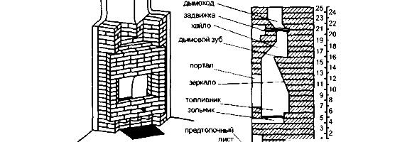 Угловой камин своими руками чертежи