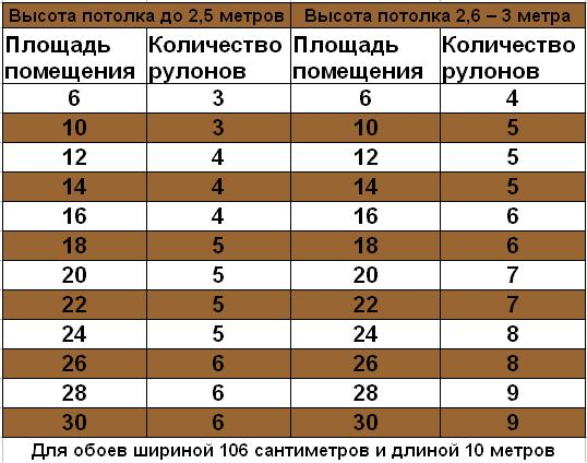 Расчёт количества обоев на комнату по площади
