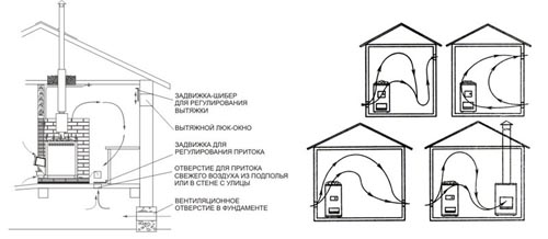 Схемы вентиляции бань